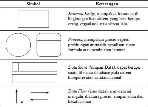 Perancangan diagram alir data dad adynu context diagram memiliki aturan sebagai berikut ccuart Choice Image