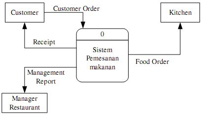 Perancangan diagram alir data dad adynu diagram konteks sistem pemesanan makanan ccuart Image collections