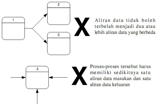 Perancangan diagram alir data dad adynu koneksi ini tidak termasuk dalam diagram aliran data kecuali bila sistem memfasilitasi komunikasi tersebut menghasilkan sebuah laporan adalah contoh dari ccuart Choice Image