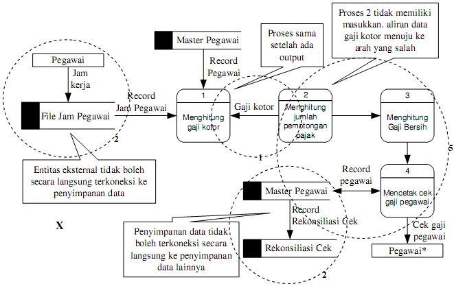 Perancangan diagram alir data dad adynu memasukkan lebih dari sembilan proses pada diagram aliran data memiliki terlalu banyak proses yang menciptakan suatu diagram yang kacau akan memusingkan ccuart Images