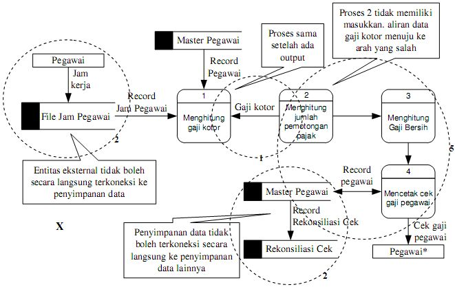 Perancangan diagram alir data dad adynu memasukkan lebih dari sembilan proses pada diagram aliran data memiliki terlalu banyak proses yang menciptakan suatu diagram yang kacau akan memusingkan ccuart Choice Image